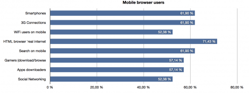 The share of mobile browser users